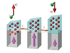The UCLA researchers came up with a new structure for the magnetic material to eliminate the need for an adjacent magnetic field.