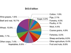 Agriculture -the global outlook