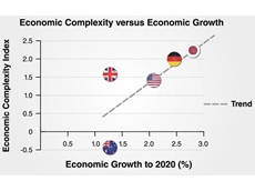 "As the figures for Australia, Japan, UK, USA and Germany show, there is a corelation between ECI and projected economic growth. (Graph by Manufacturers' Monthly. Statistics from ""The Atlas of Economic Complexity"")."