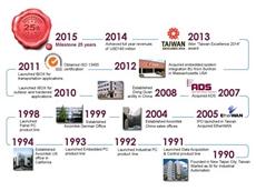 Axiomtek's milestones