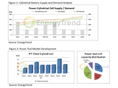 ​AS GOVERNMENTS and green industries move towards sustainable development, cylindrical batteries will take centre stage, claims TrendForce.