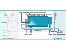 EDUR DAF Pump System