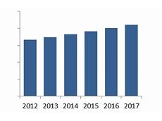 Global radar level transmitter market (©2013 ARC Advisory Group).