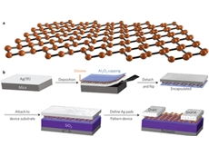 ​SILICENE, a material consisting of an atom-thick layer of silicon, has been successfully used to make a transistor.
