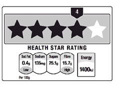 Food manufacturers question effectiveness of star rating system
