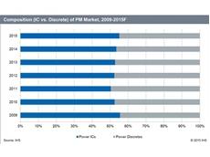 Power ICs Vs Power Discretes 2009-2015 (Source: IHS)
