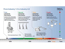 Industry 4.0 to mean new machines, more sensors and analytics, and fewer floor workers