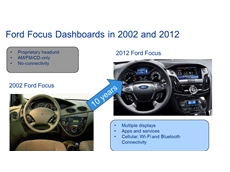 This figure presents the dramatic changes in the Ford Focus dashboard from 2002 to 2012.