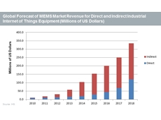 Internet of Things stimulates MEMS market