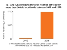 IoT and ICS security primed for explosive growth