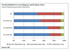 Low-voltage drive market poised for growth in 2014