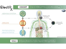 DARPA's ElectRx program aims to use neuromodulation of organ functions to help the human body heal itself.