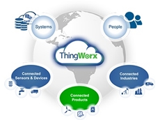 PTC Introduces ThingWorx-Axeda Integrator to accelerate IoT value