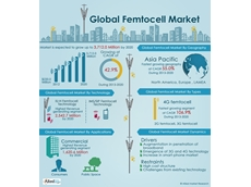 The global femtocell market grew to US$304.8 million in 2013, and is expected to keep growing to reach $3,712 million by 2020.