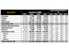 THE WORLD Semiconductor Trade Statistics organisation has forecast the sales of chips will show steady growth in 2015, with the global market to be worth US$347 billion.