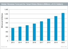 Smart water meter market to surpass $1 billion in five years