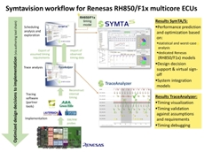 Symptavsion specialises in timing analysis solutions for planning, optimising and verifying embedded real-time systems.