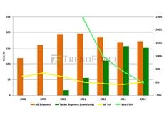Shipment of Notebooks Vs. Tablets 2008-2014