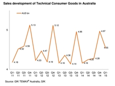 ​The demand for consumer electronics continues to grow, according to the GfK TEMAX report on Technical Consumer Goods for Q1 2015.