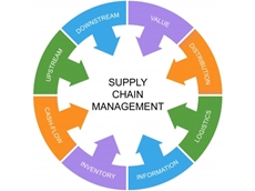US Supply Chain Management Institute to bring supply chain methods to Australia