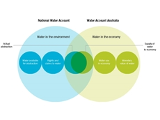 Vital data supports smarter management of water resources