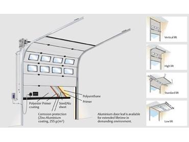Overhead Sectional Door 342  sc 1 st  Ferret & Crawford 342 Overhead Sectional Door