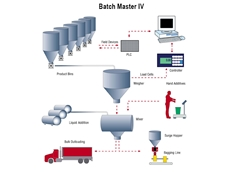Recipe Batching Software from Active Weighing Solutions