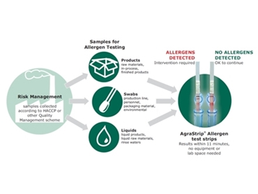 The allergen testing process supports risk management for your production line.