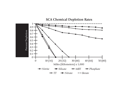 SCA Chemical Depletion Rate