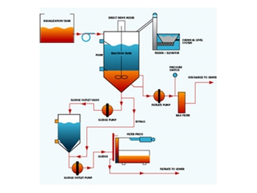 Chemical wastewater treatment solutions