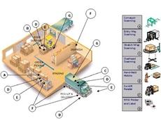 ILO System