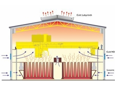 Ventilation systems for factories which contain processes that generate high levels of heat
