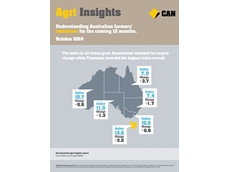 Commonwealth Bank Agri Insights infographic