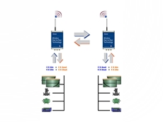 High Speed Communication with Wireless Cable Replacers from Conlab