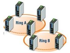 Turbo Ring Self Healing Network