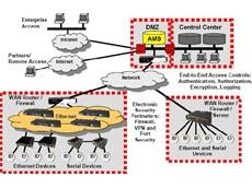 Magnum Secure Networking Framework