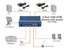 TK-209K 2-Port USB audio KVM switch