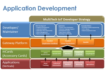 MultiTech loT Development Strategy