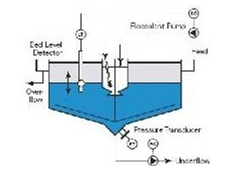 Thicker process showing bed level, underflow and overflow