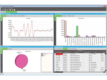 Enterprise Performance Management Dashboard