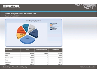 AFR Gross Margin Report