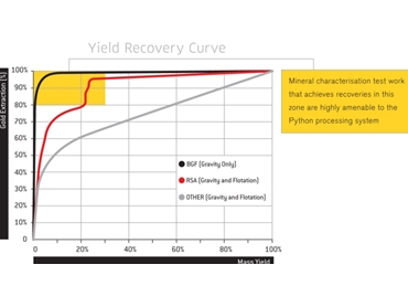 Yield Recovery Curve