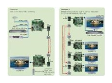 Audio/video networking reference designs