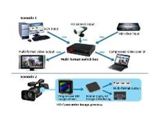 AverLogic AL460A-PBF 128Mbit HD Video FIFO