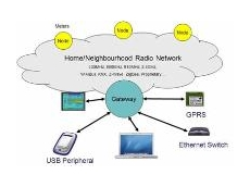 The Cyan Gateway Solutions for Wireless Technologies