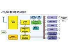 JN513x wireless microcontrollers