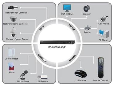 NVR System