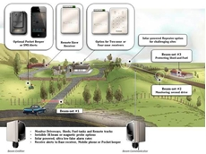 Solar Powered Wireless Gate & Driveway Alert Systems