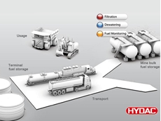 Hydac helps mining companies achieve optimum fuel cleanliness by supplying specific products for filtration, dewatering and fuel condition monitoring