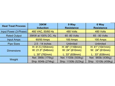Heat treatment processes from Hydratight